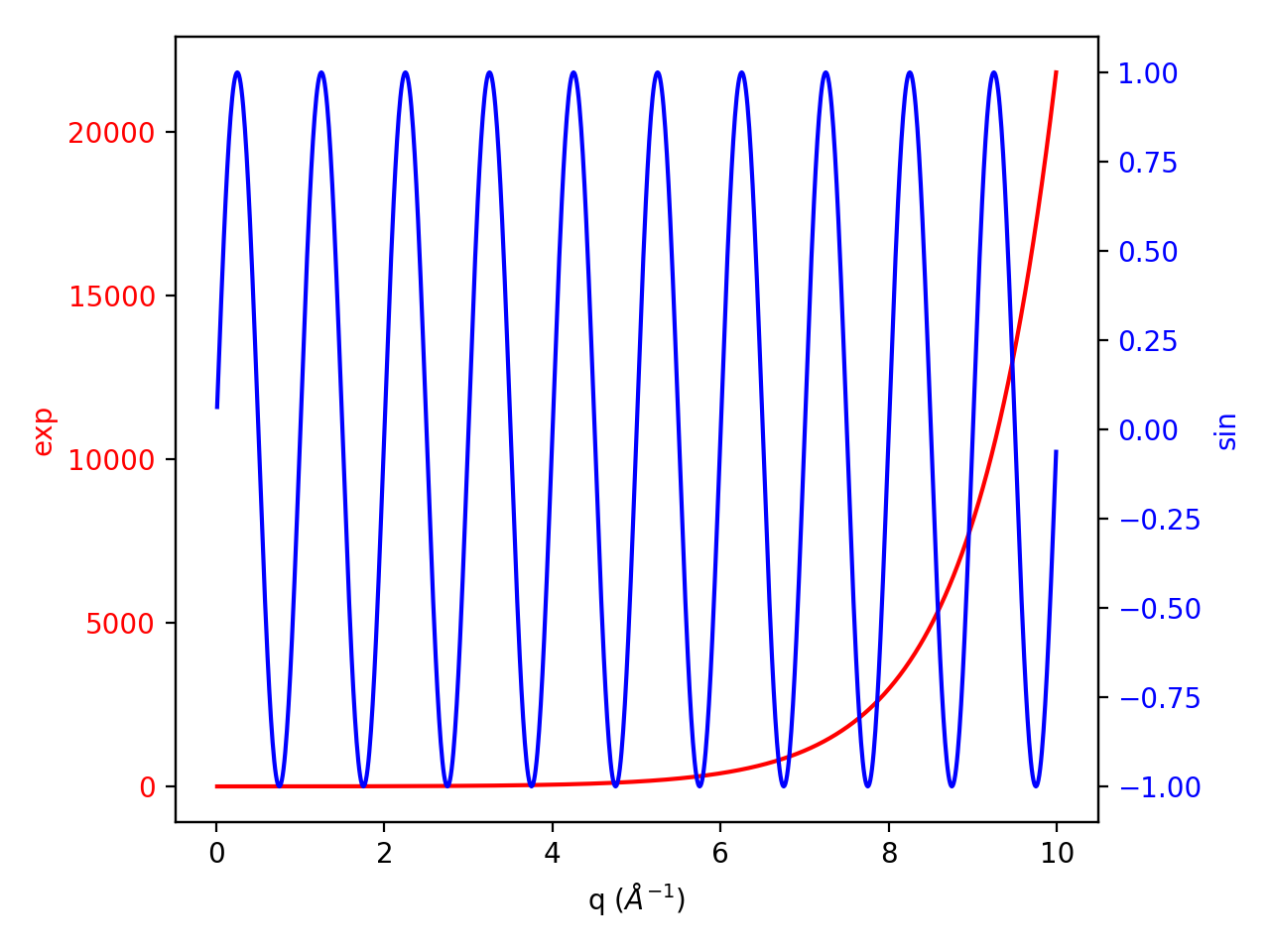 Introduction to Matplotlib in Mantid